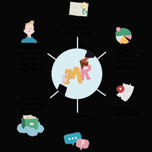mr-academie-voordelen